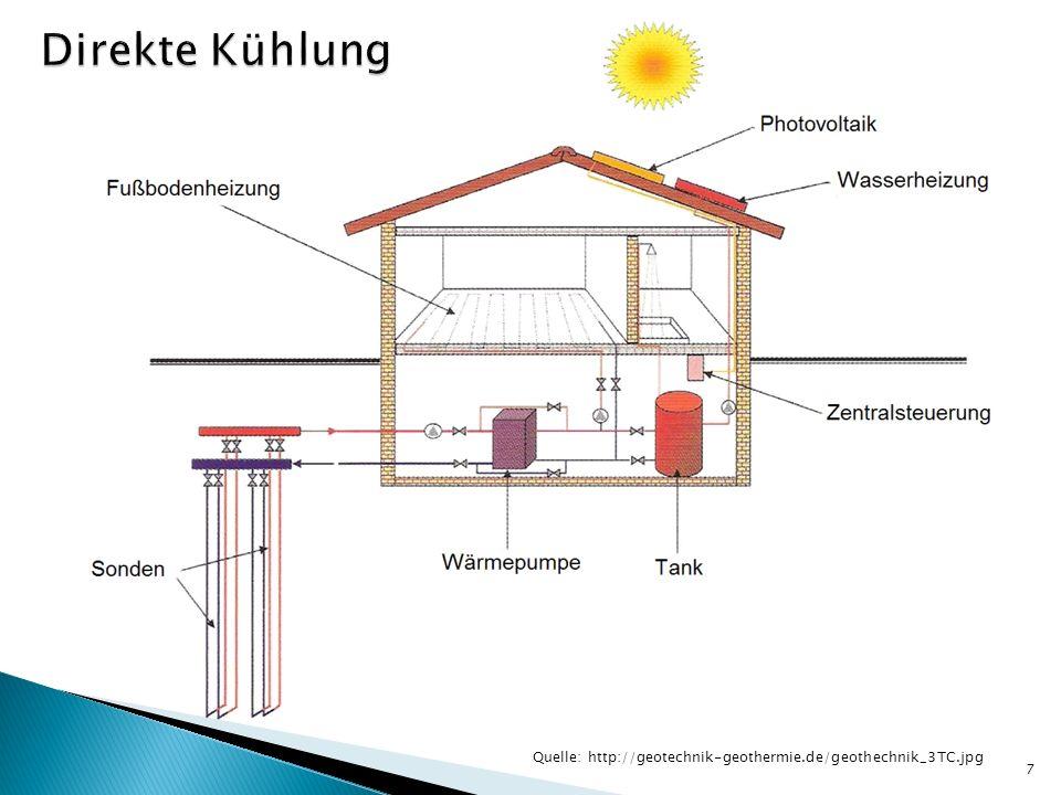Direkte Kühlung Quelle: http://geotechnik-geothermie.de/geothechnik_3TC.jpg