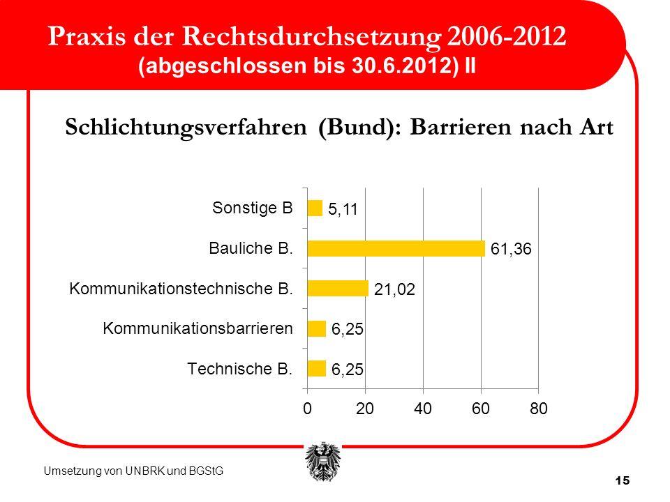 Praxis der Rechtsdurchsetzung 2006-2012 (abgeschlossen bis 30. 6