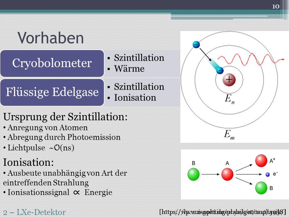 ∝ Vorhaben Ursprung der Szintillation: Ionisation: Anregung von Atomen