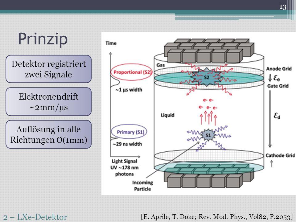 Prinzip Detektor registriert zwei Signale Elektronendrift ~2mm/µs