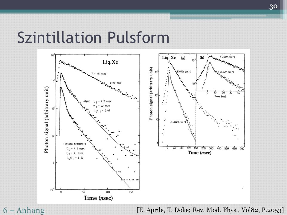 Szintillation Pulsform
