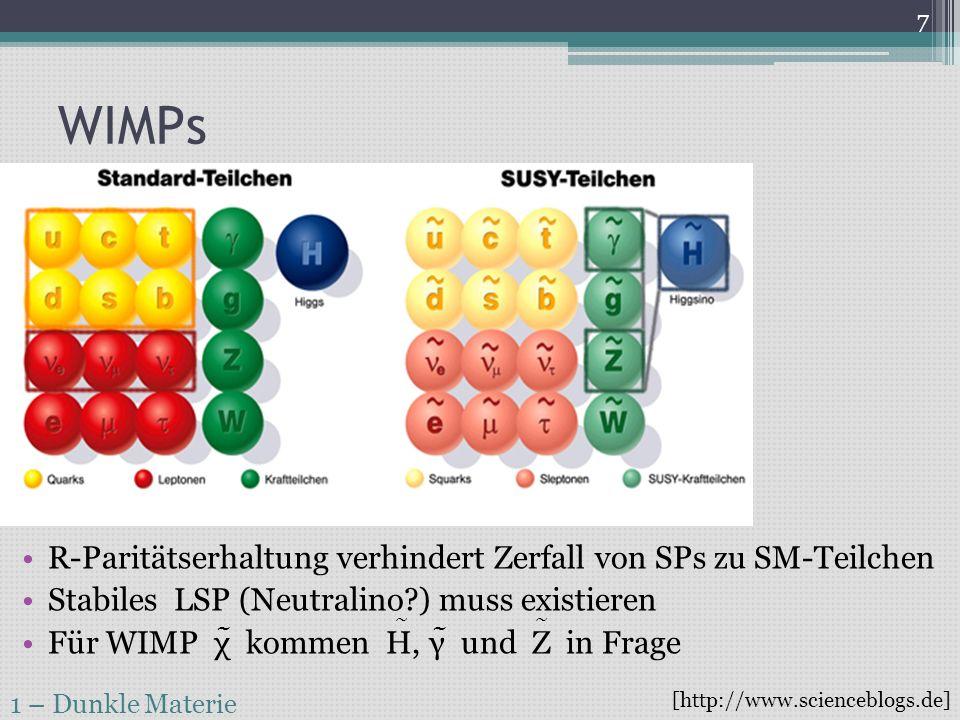 WIMPs R-Paritätserhaltung verhindert Zerfall von SPs zu SM-Teilchen