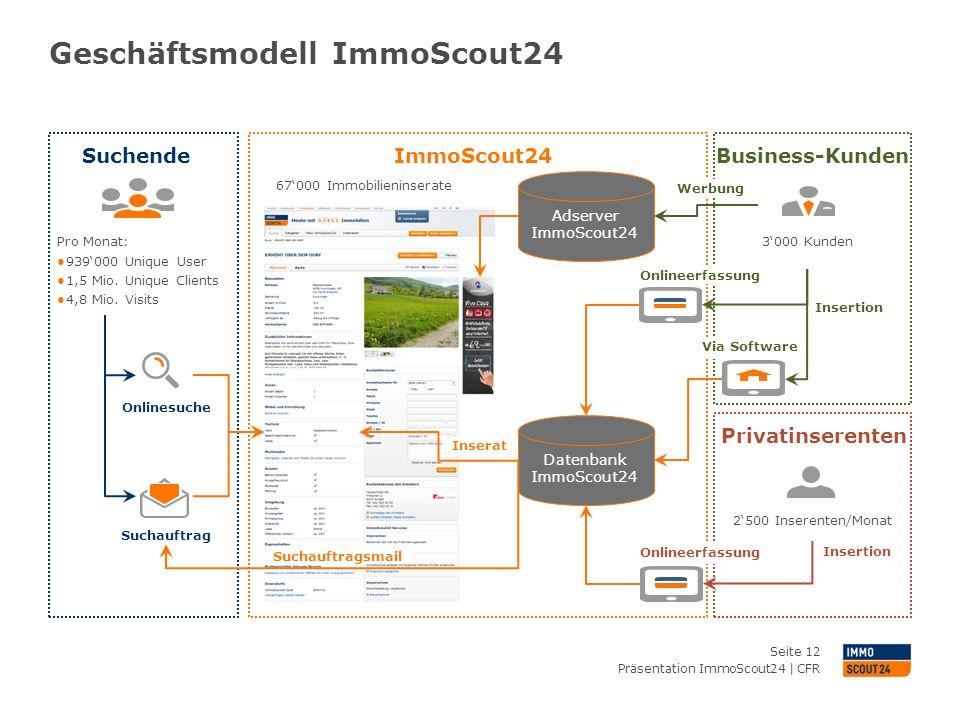 Geschäftsmodell ImmoScout24