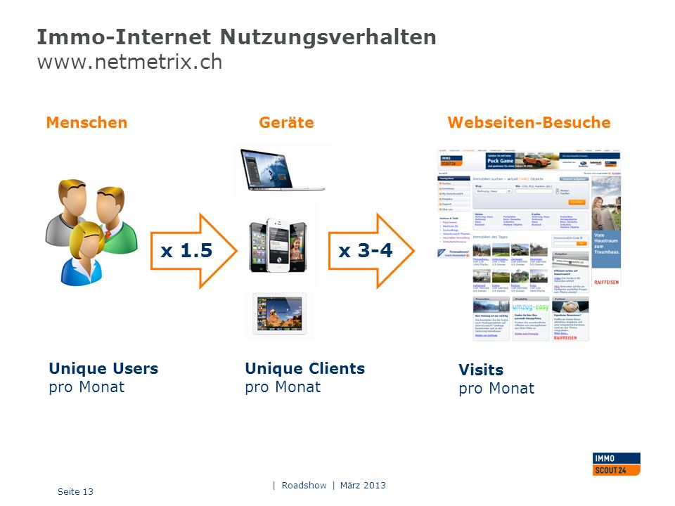 Immo-Internet Nutzungsverhalten www.netmetrix.ch