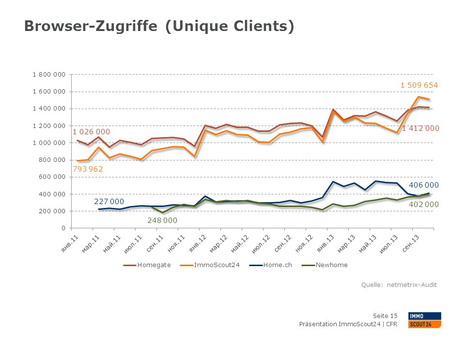 Browser-Zugriffe (Unique Clients)