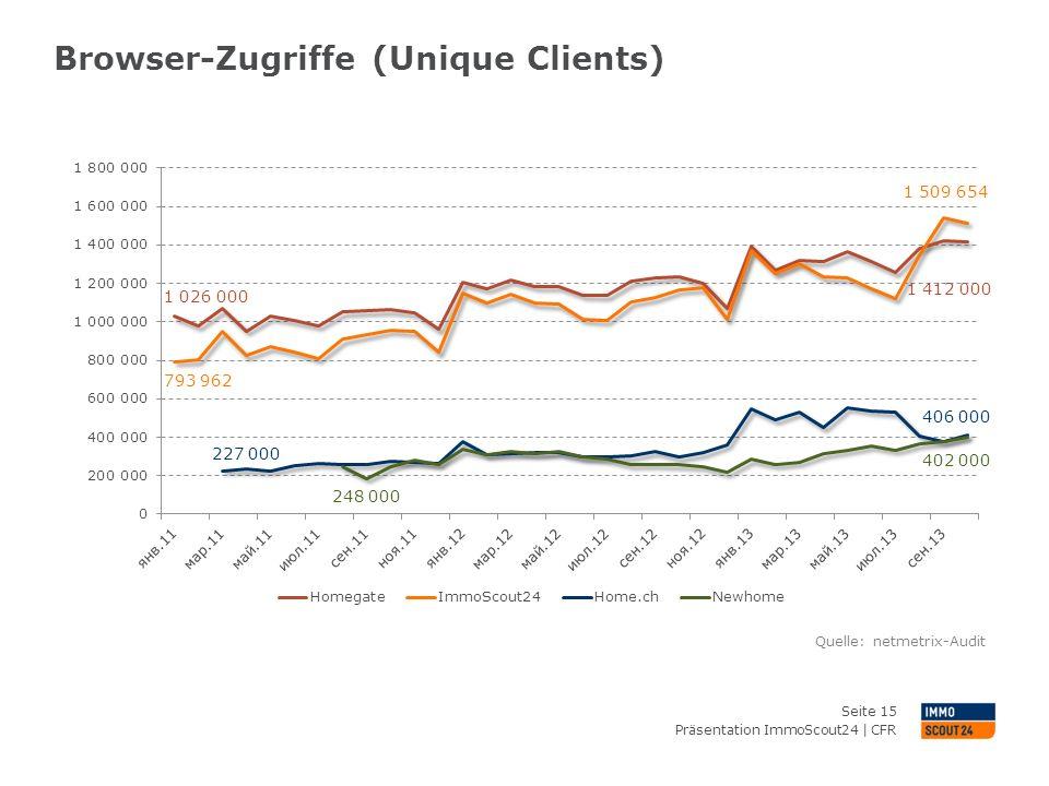 Browser-Zugriffe (Unique Clients)