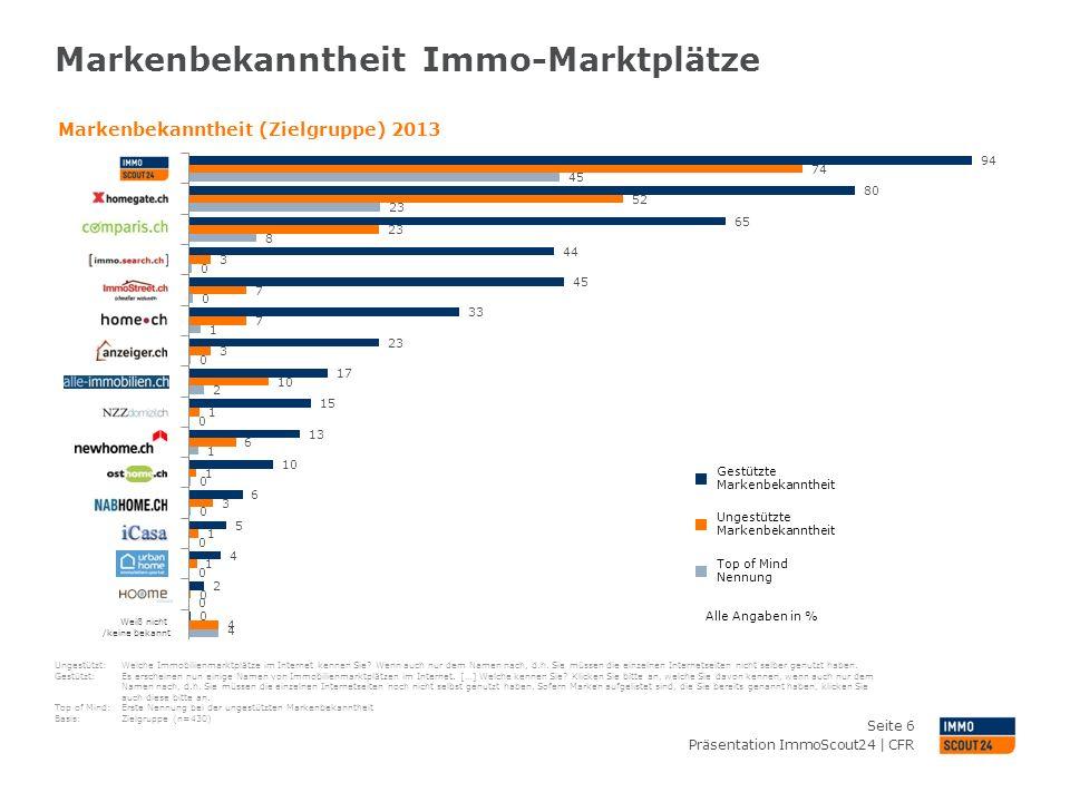 Markenbekanntheit Immo-Marktplätze