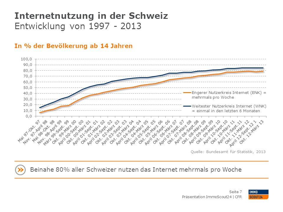 Internetnutzung in der Schweiz Entwicklung von 1997 - 2013