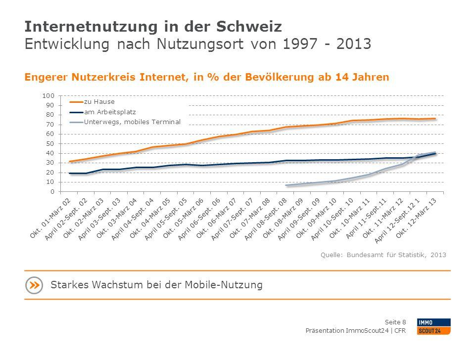Internetnutzung in der Schweiz Entwicklung nach Nutzungsort von 1997 - 2013