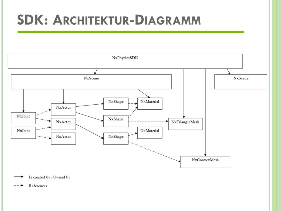 SDK: Architektur-Diagramm