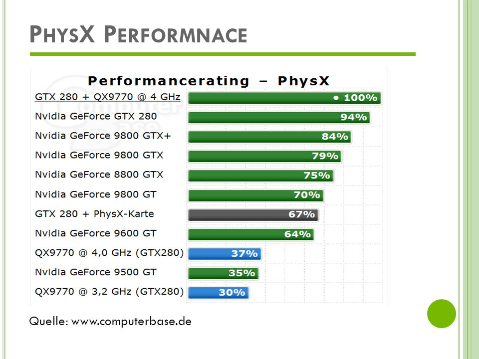 PhysX Performnace Quelle: www.computerbase.de