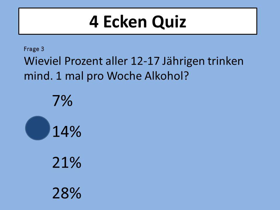 4 Ecken Quiz Frage 3. Wieviel Prozent aller 12-17 Jährigen trinken mind. 1 mal pro Woche Alkohol 7%