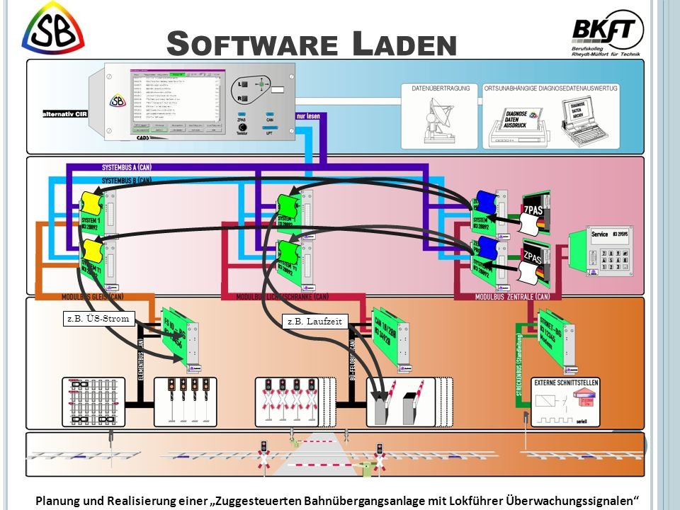 Software Laden z.B. ÜS-Strom. z.B. Laufzeit.