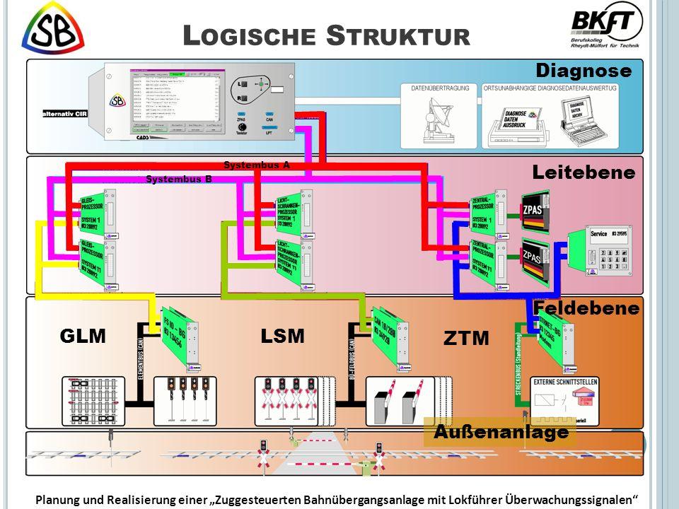 Logische Struktur Diagnose Leitebene Feldebene GLM LSM ZTM Außenanlage