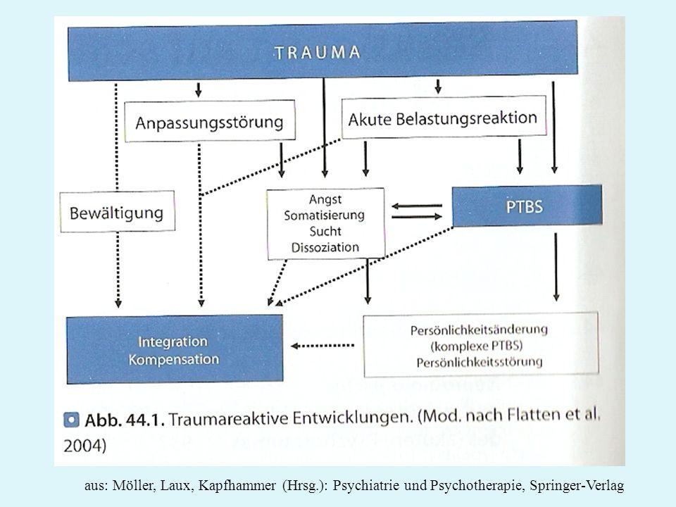 aus: Möller, Laux, Kapfhammer (Hrsg