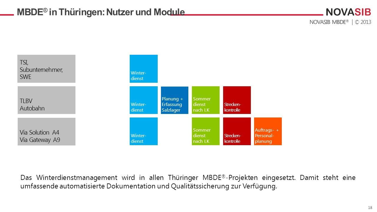 MBDE® in Thüringen: Nutzer und Module