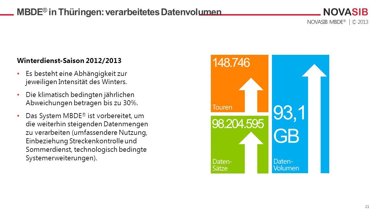 MBDE® in Thüringen: verarbeitetes Datenvolumen