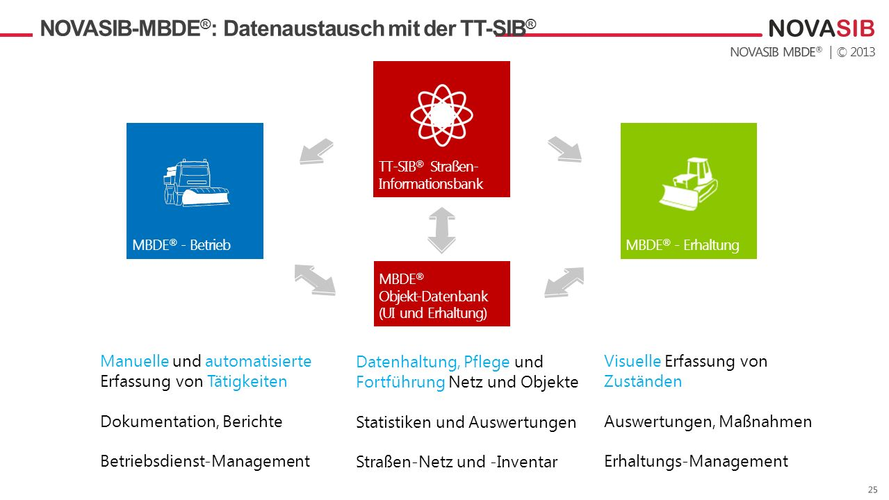 NOVASIB-MBDE®: Datenaustausch mit der TT-SIB®