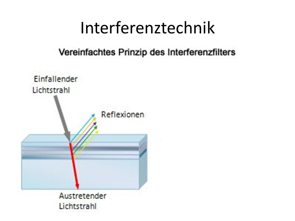 Interferenztechnik