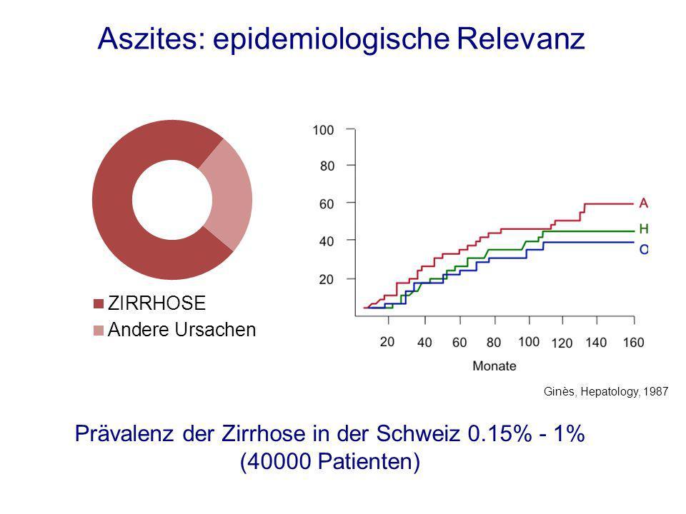 Prävalenz der Zirrhose in der Schweiz 0.15% - 1% (40000 Patienten)