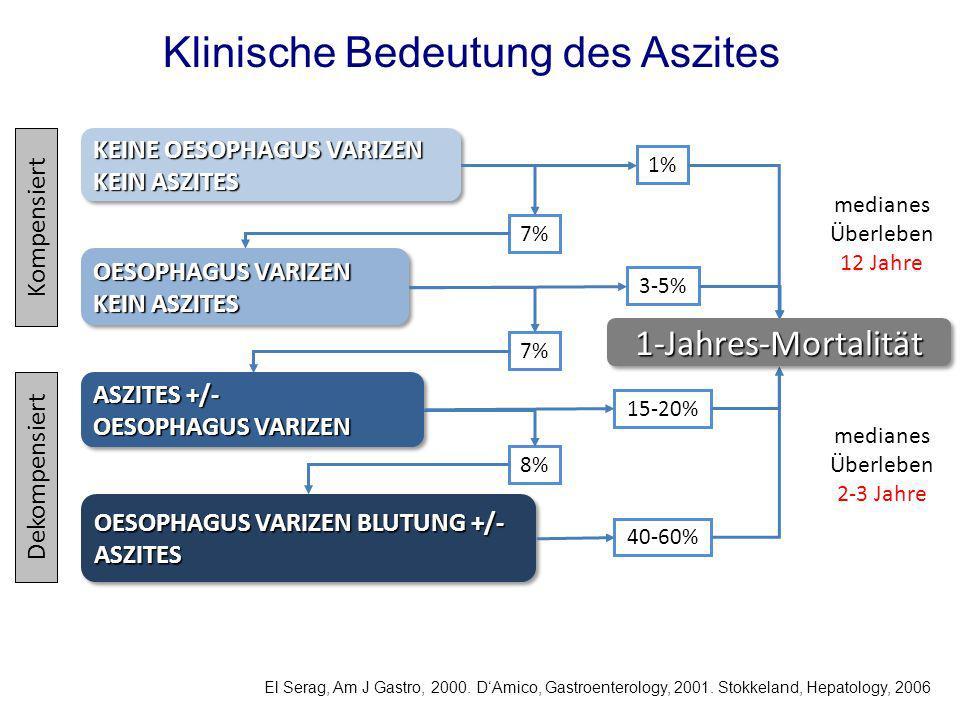 Klinische Bedeutung des Aszites
