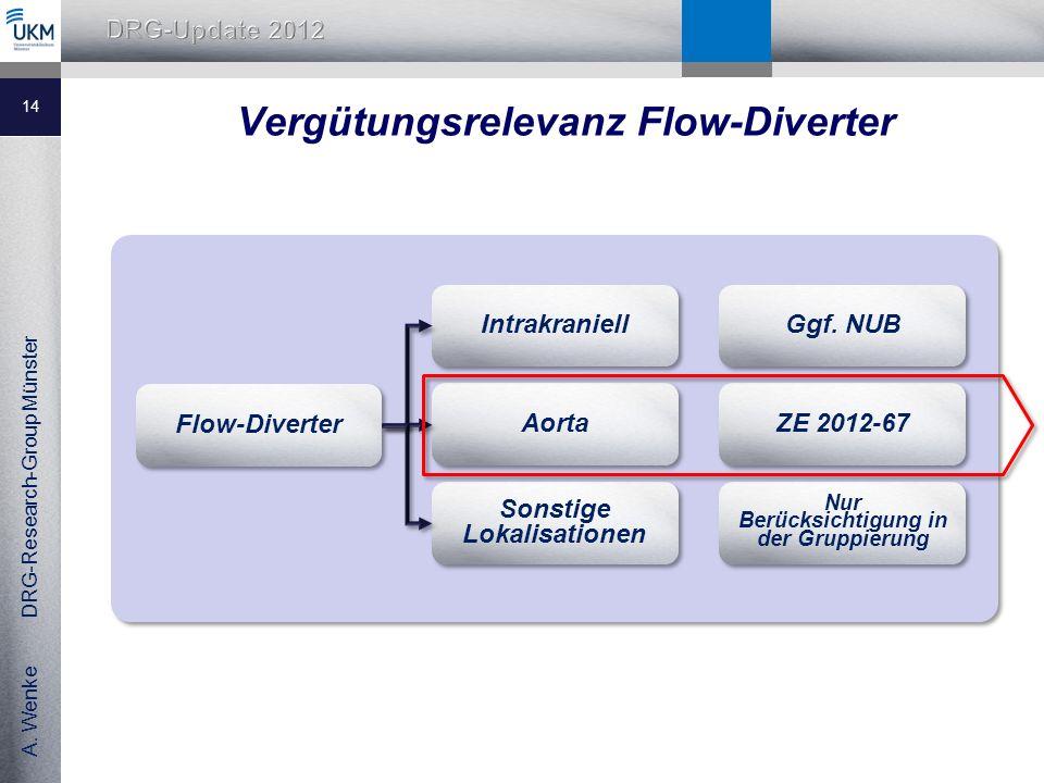 Vergütungsrelevanz Flow-Diverter