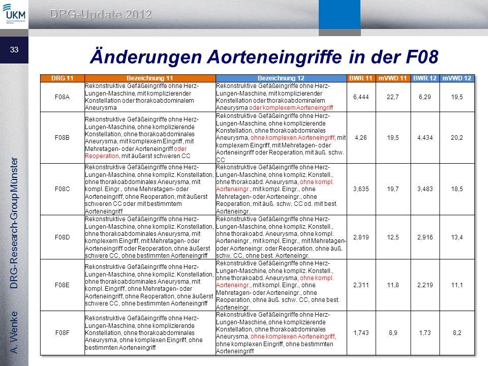 Änderungen Aorteneingriffe in der F08