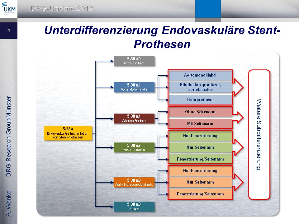 Unterdifferenzierung Endovaskuläre Stent-Prothesen