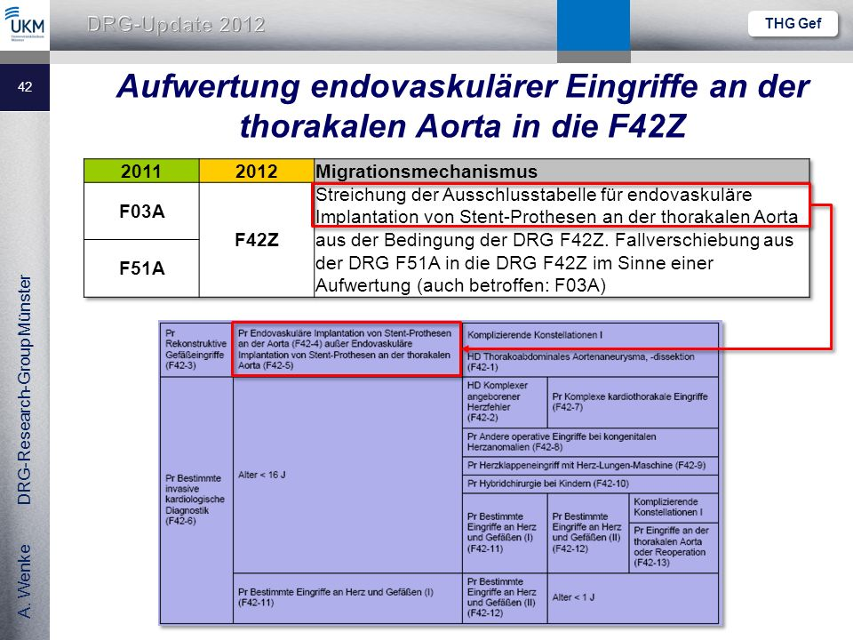 THG Gef Aufwertung endovaskulärer Eingriffe an der thorakalen Aorta in die F42Z. 2011. 2012. Migrationsmechanismus.