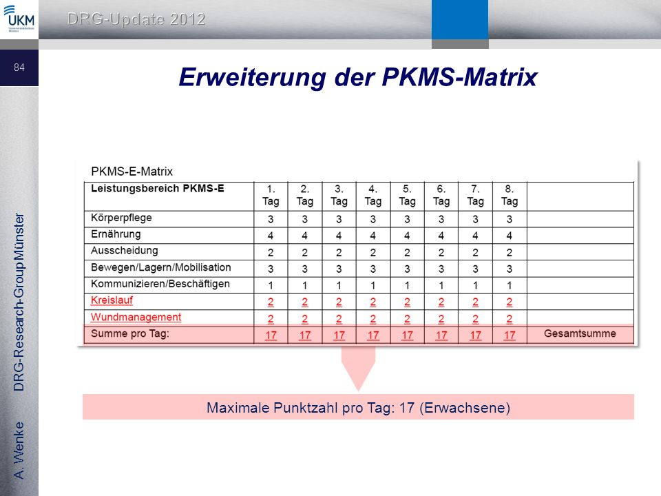 Erweiterung der PKMS-Matrix