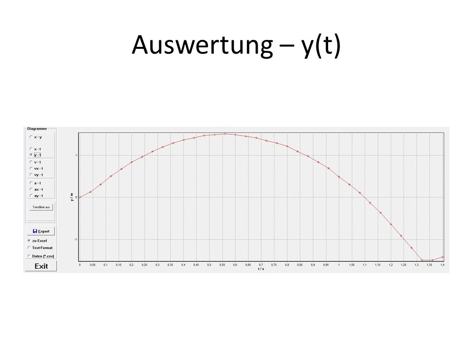 Auswertung – y(t)