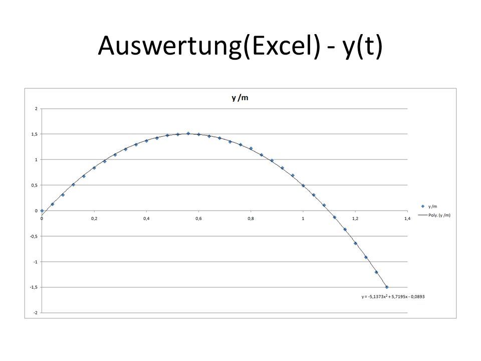 Auswertung(Excel) - y(t)