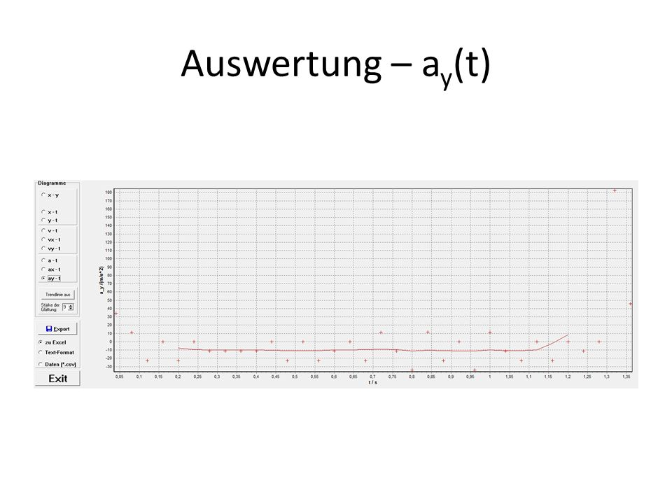 Auswertung – ay(t)