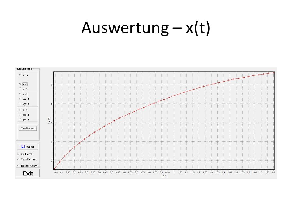 Auswertung – x(t)