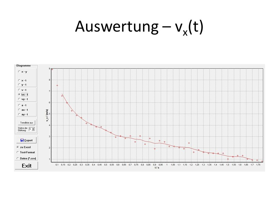 Auswertung – vx(t)