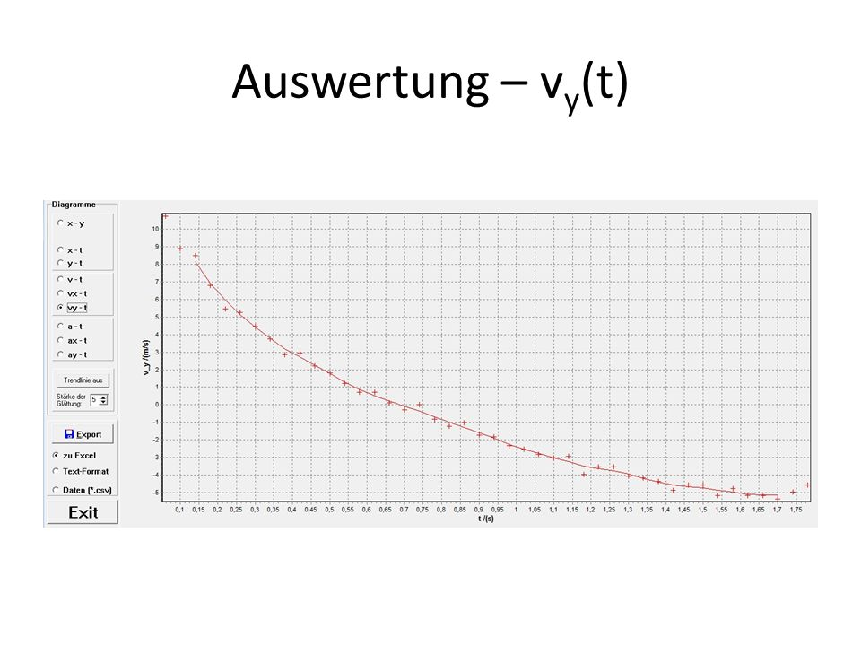 Auswertung – vy(t)