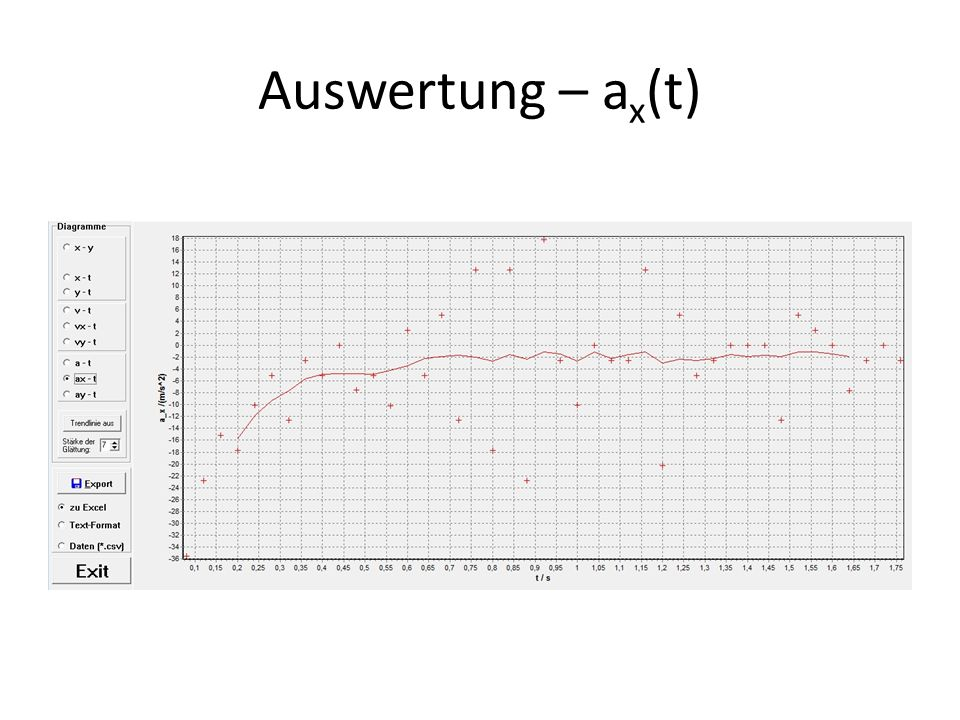 Auswertung – ax(t)