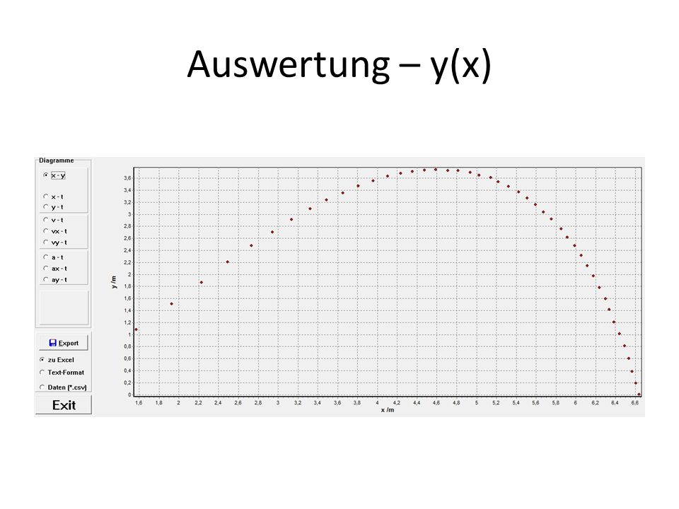 Auswertung – y(x)