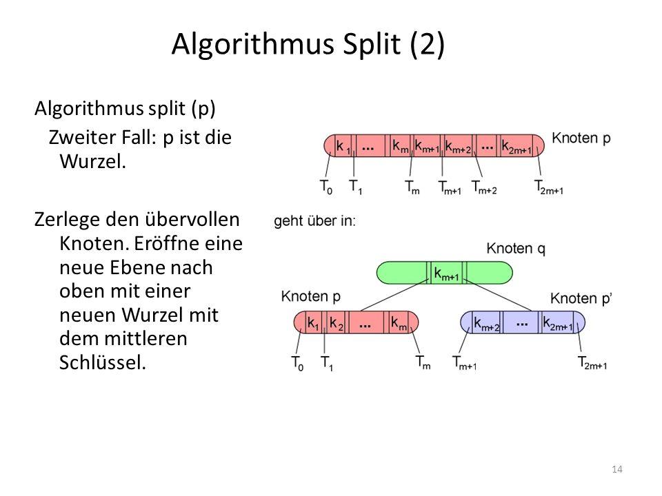 Algorithmus Split (2) Algorithmus split (p)