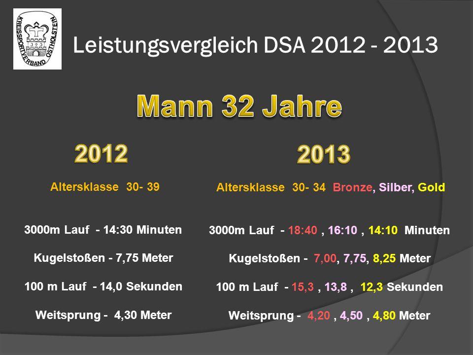 Leistungsvergleich DSA 2012 - 2013