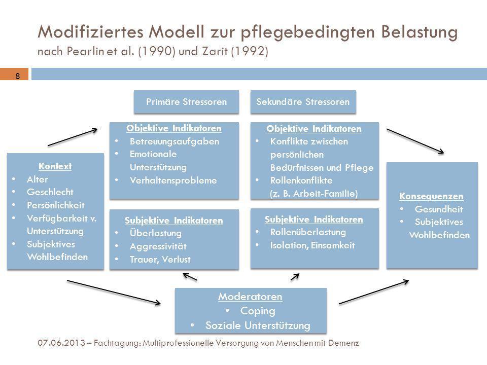 Modifiziertes Modell zur pflegebedingten Belastung nach Pearlin et al