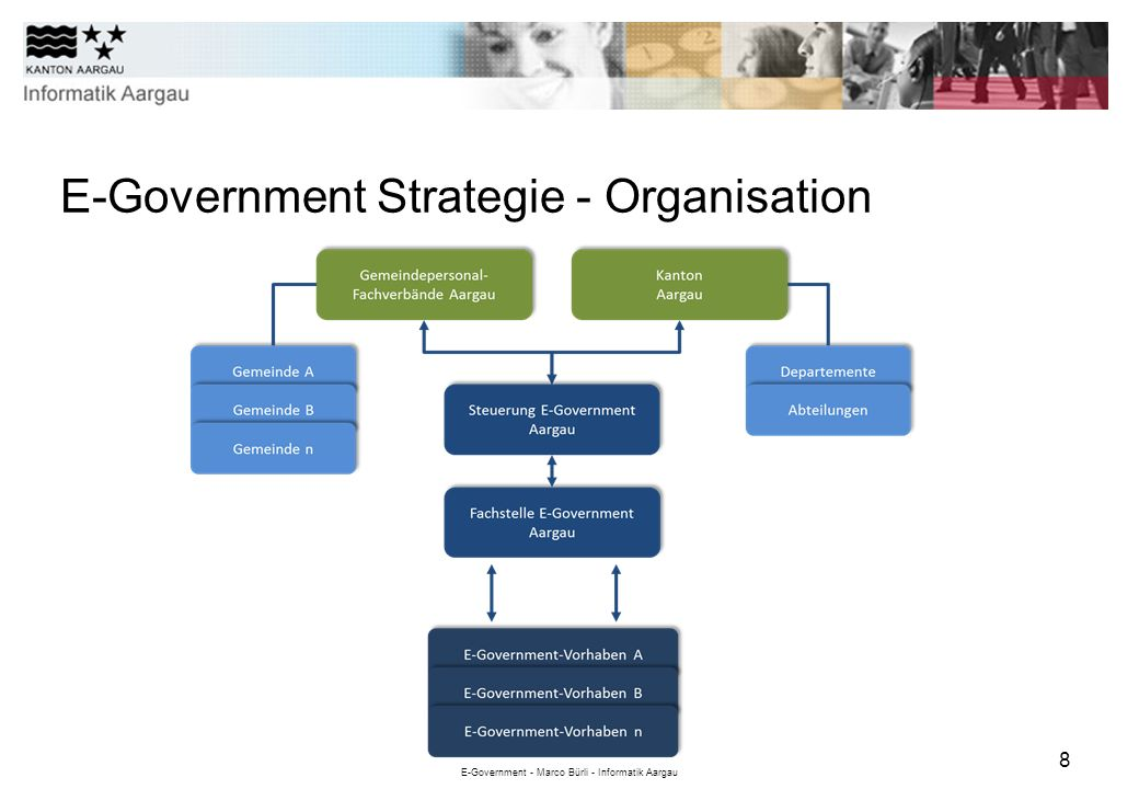 E-Government Strategie - Organisation