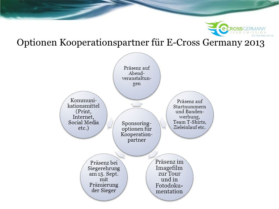 Optionen Kooperationspartner für E-Cross Germany 2013