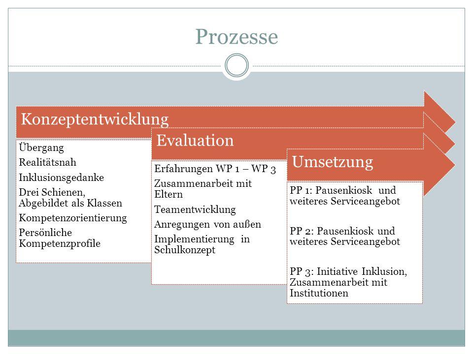 Prozesse Konzeptentwicklung. Übergang. Realitätsnah Inklusionsgedanke. Drei Schienen, Abgebildet als Klassen.