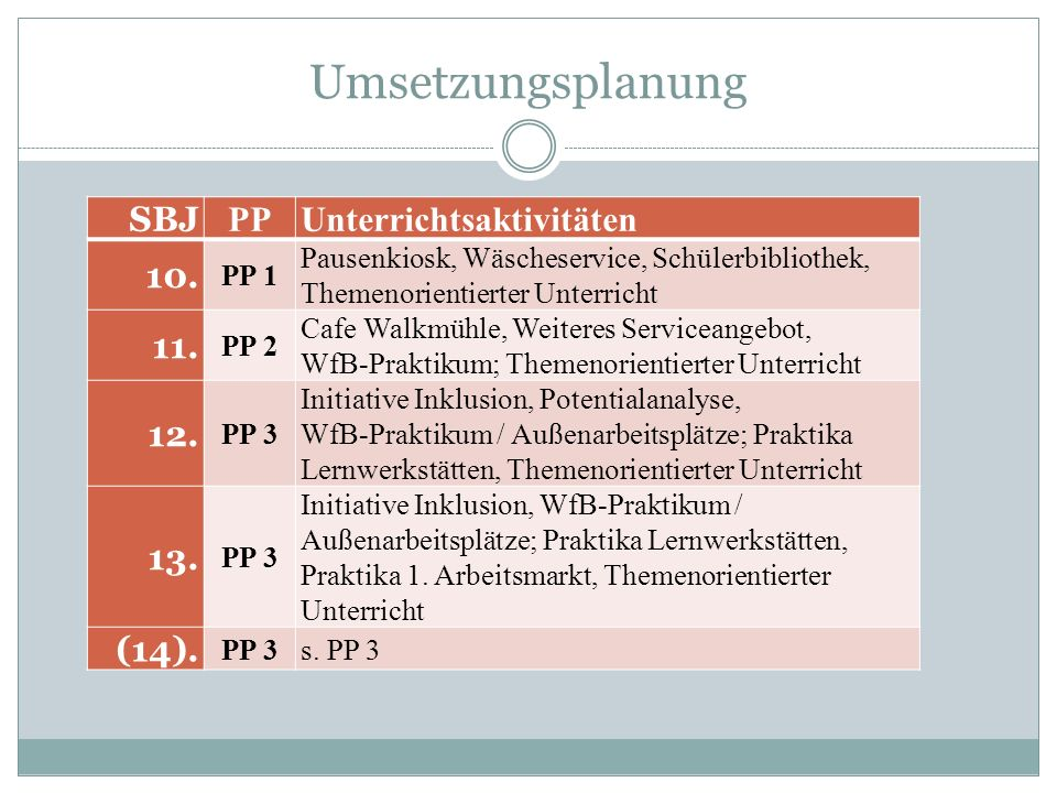 Umsetzungsplanung SBJ PP Unterrichtsaktivitäten 10. 11. 12. 13. (14).
