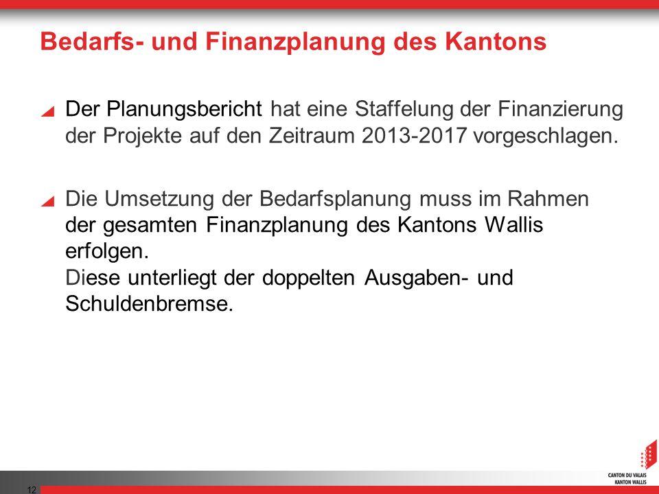 Bedarfs- und Finanzplanung des Kantons