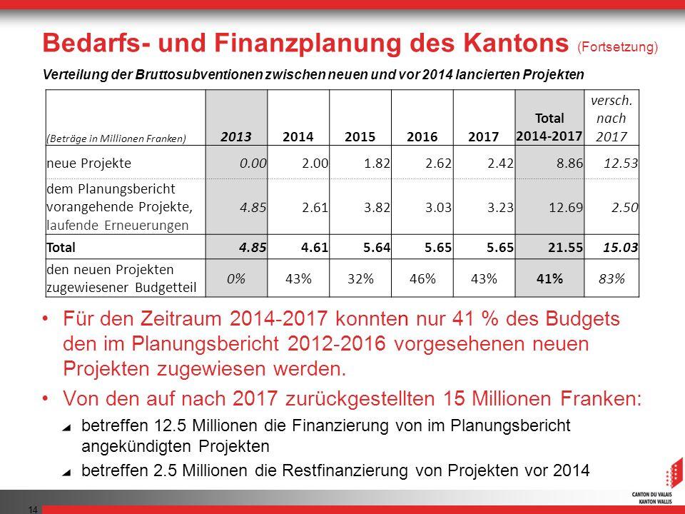 Bedarfs- und Finanzplanung des Kantons (Fortsetzung)