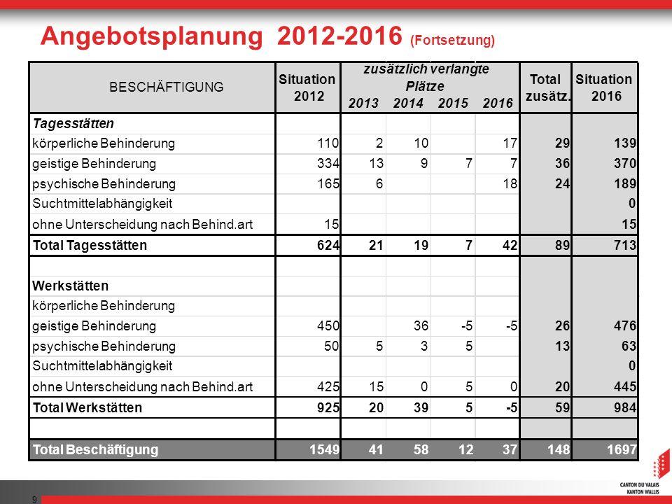 Angebotsplanung 2012-2016 (Fortsetzung)