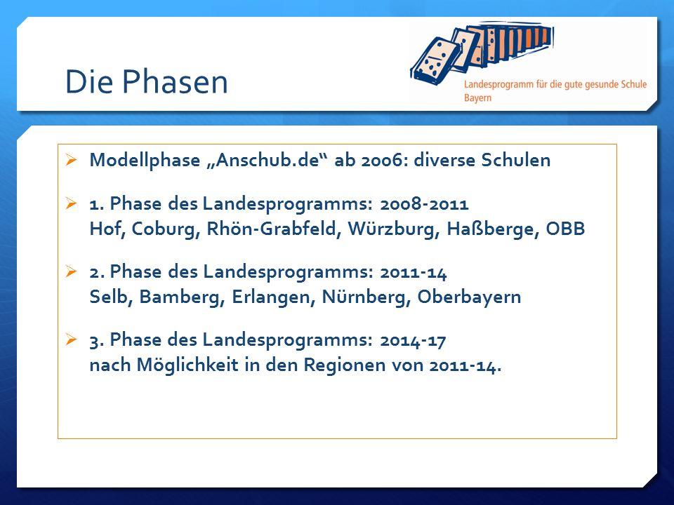 """Die Phasen Modellphase """"Anschub.de ab 2006: diverse Schulen"""