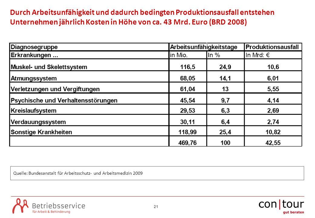 Durch Arbeitsunfähigkeit und dadurch bedingten Produktionsausfall entstehen Unternehmen jährlich Kosten in Höhe von ca. 43 Mrd. Euro (BRD 2008)